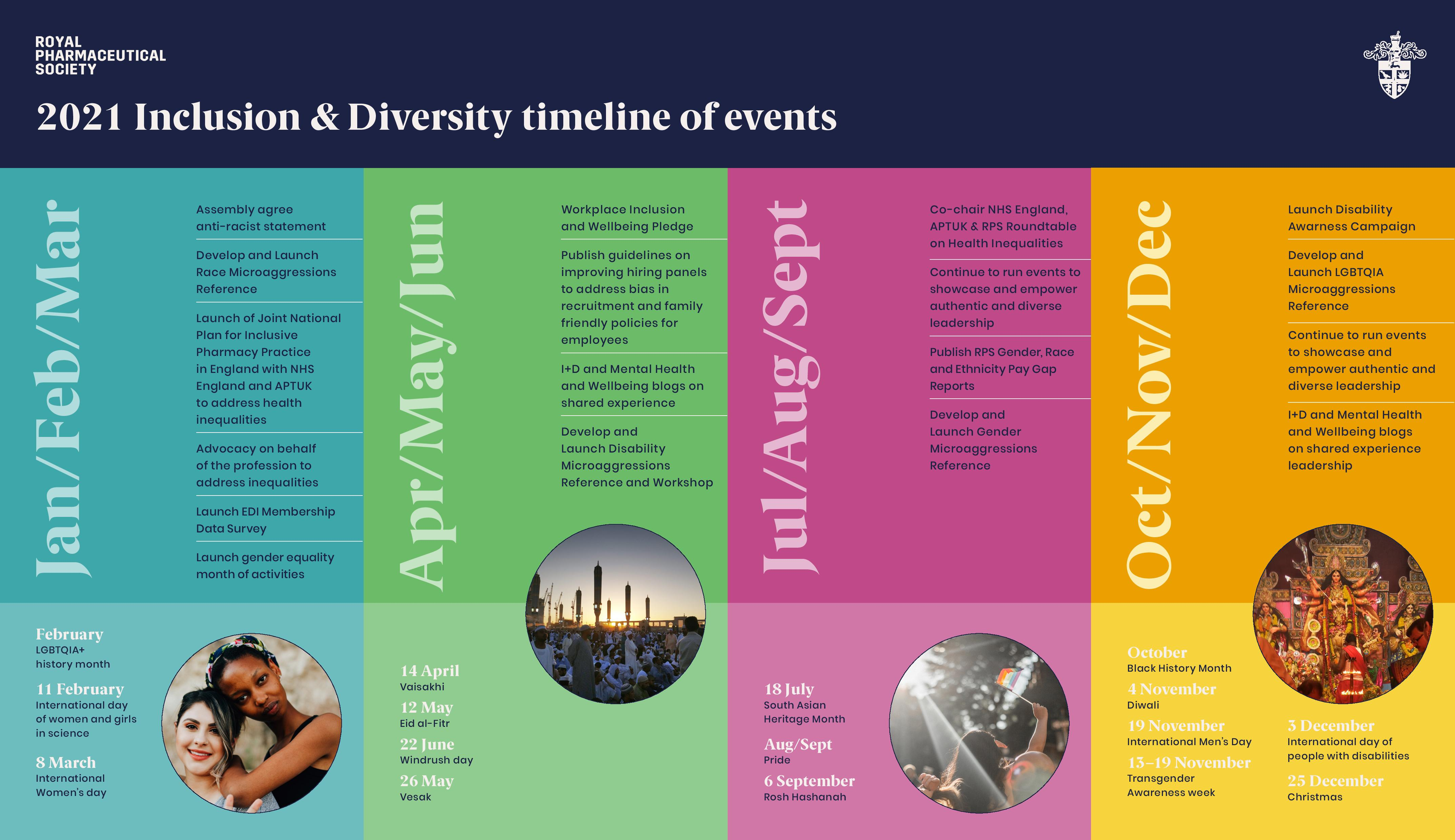 Inclusion and Diversity timeline 2021