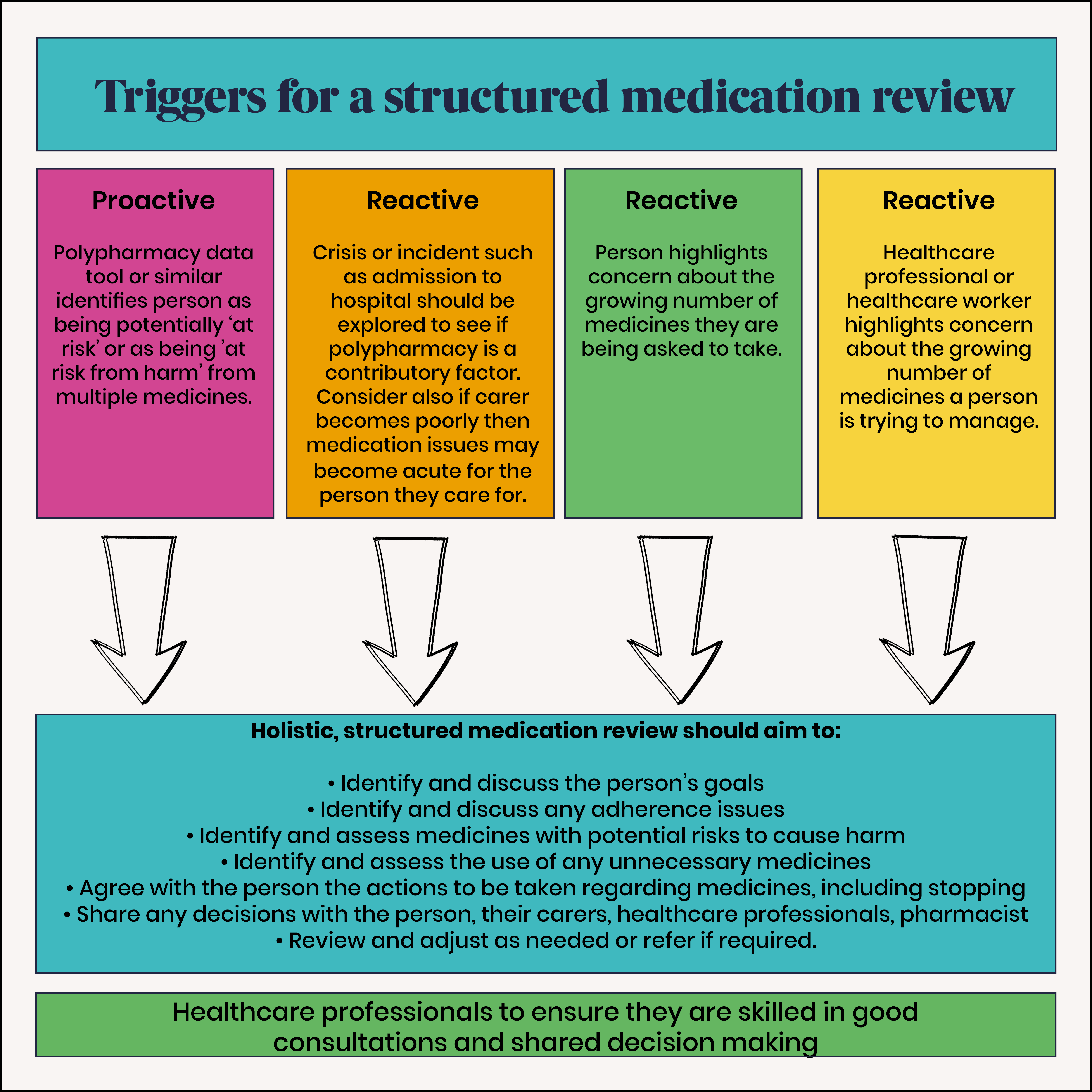 5. Triggers for a structured medication review2