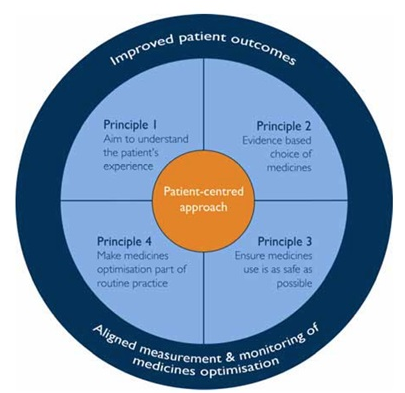 Principles of a Patient-centered approach