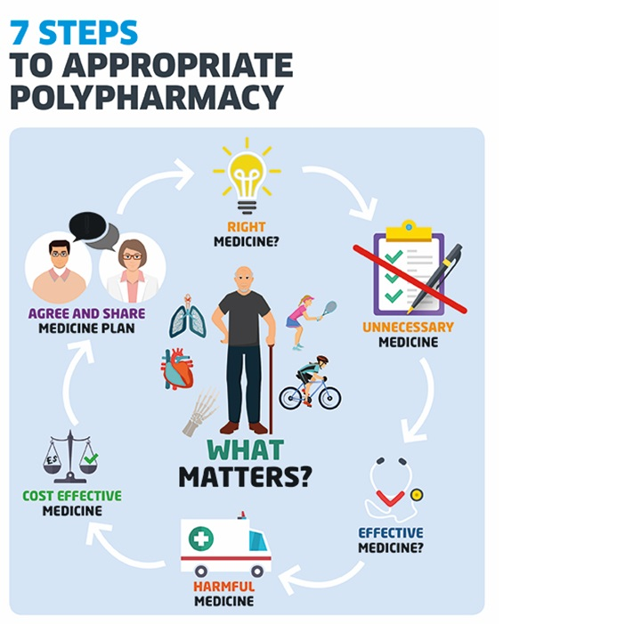 Polypharmacy: Getting our medicines right
