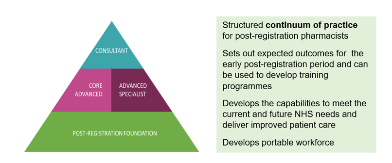 Structured continuum of practice for post-registration pharmacists