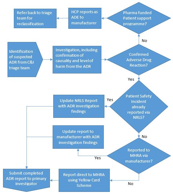 Homecare standards: Appendix 19