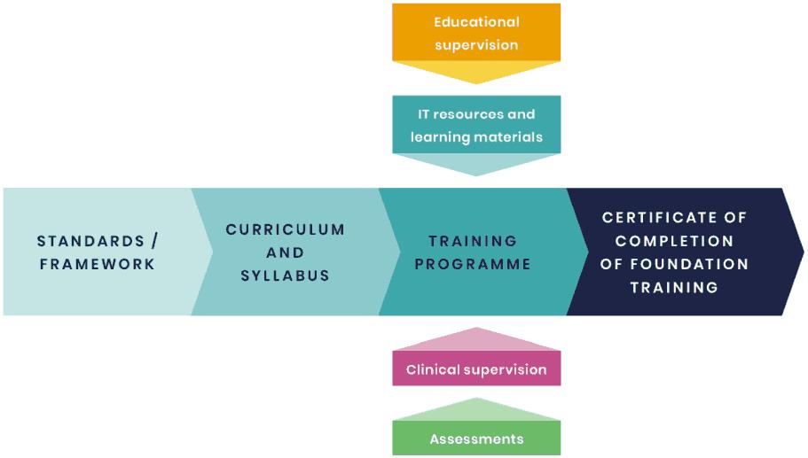 Framework PharmacistTrainingModel