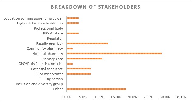 Breakdown of stakeholders CP consultation