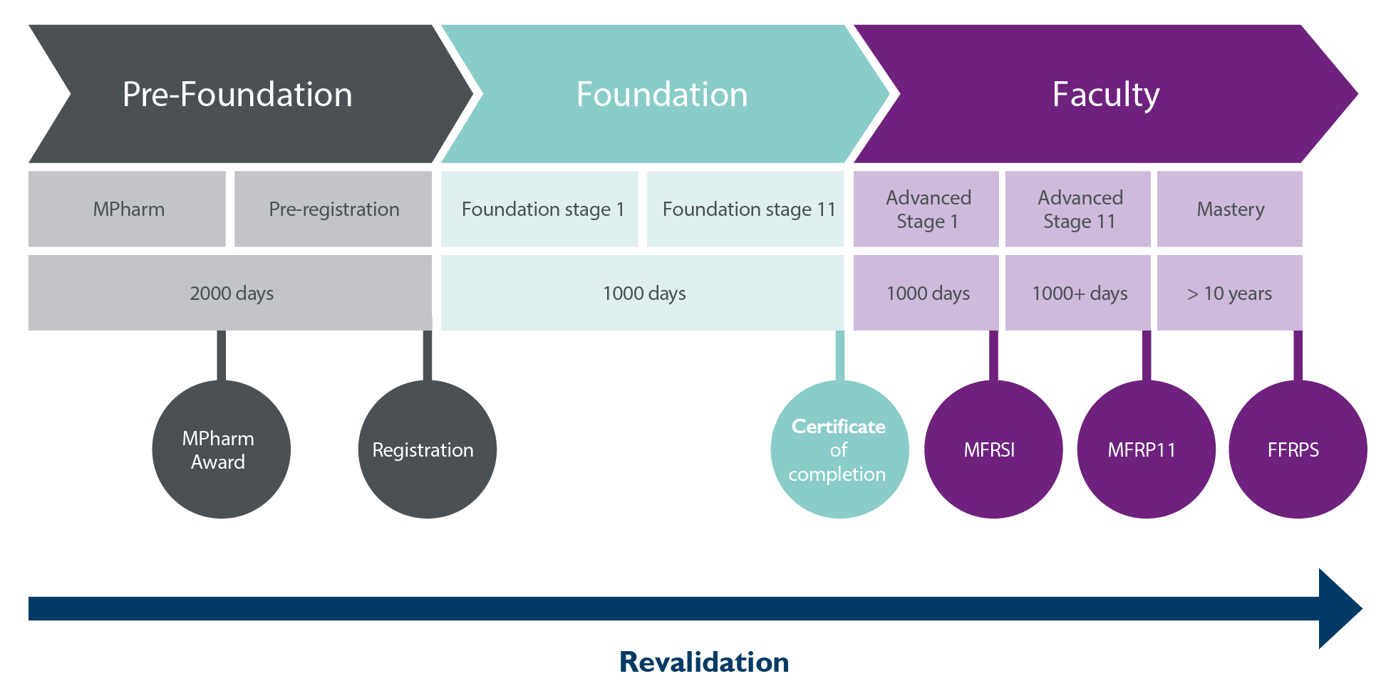 Roadmap revalidation-01