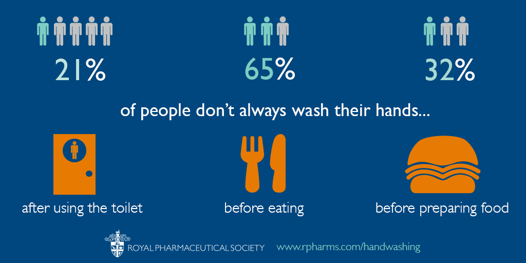 Handwashing - Infographic 1